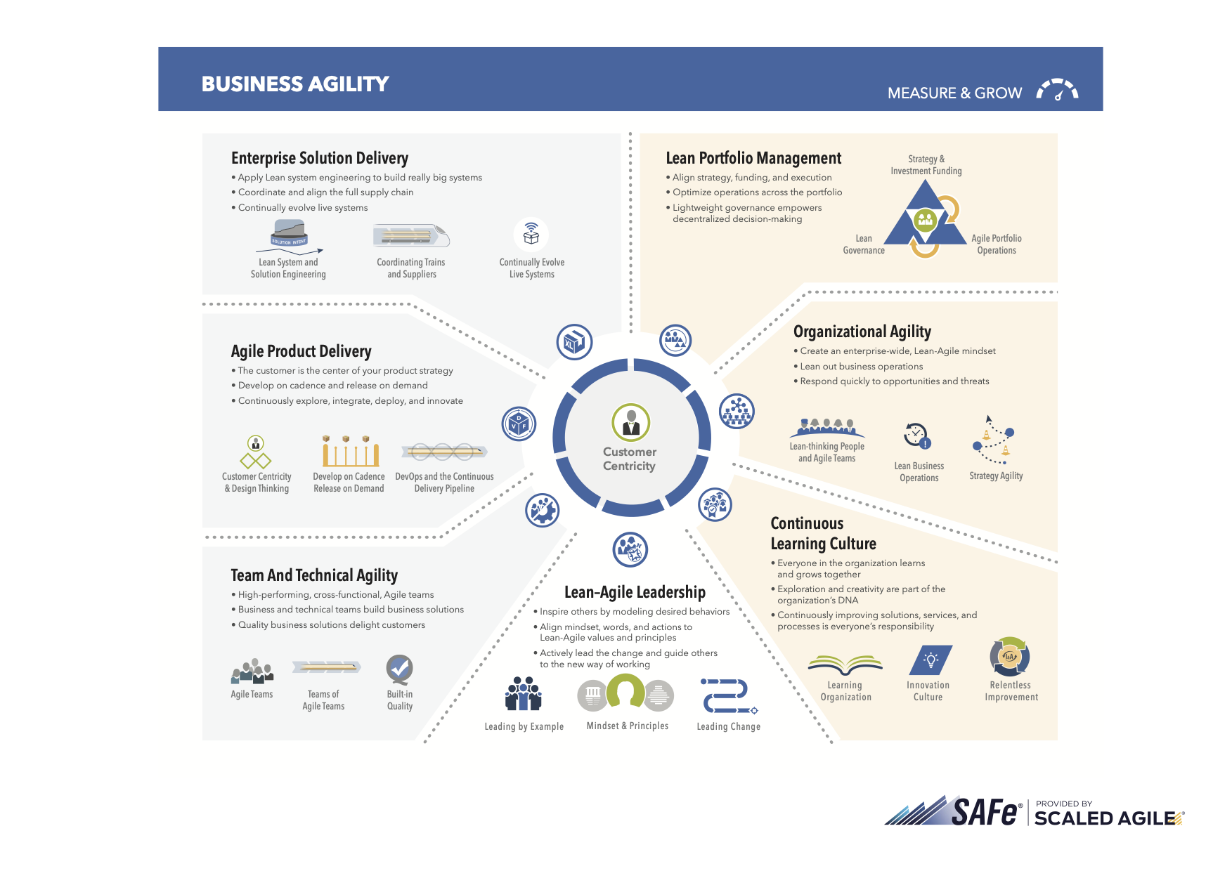 Seven Core Competencies of Business Agility
