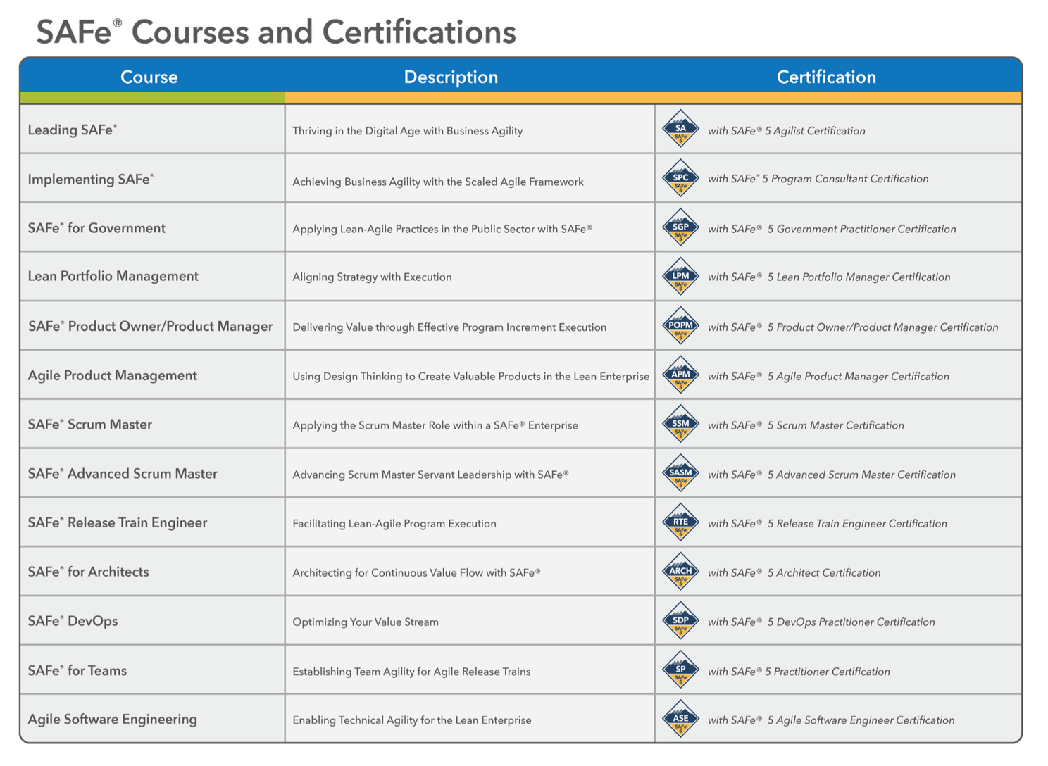 List of  SAFe Courses and Certifications