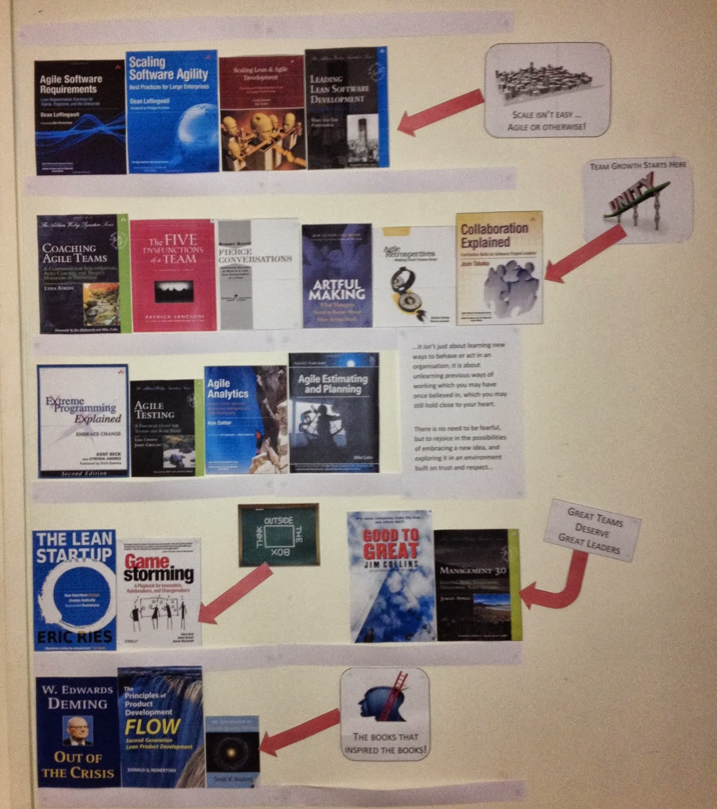 Scaled Agile Book Wall
