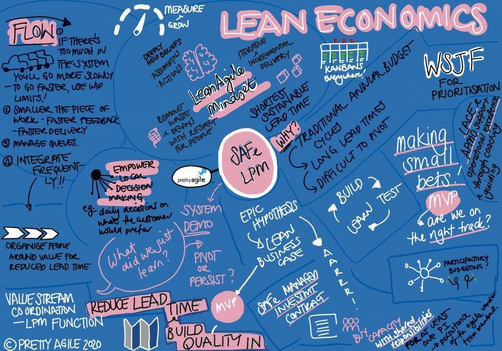 Lean Portfolio Management Graphic Recording