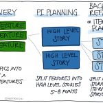 Feature Discovery Process